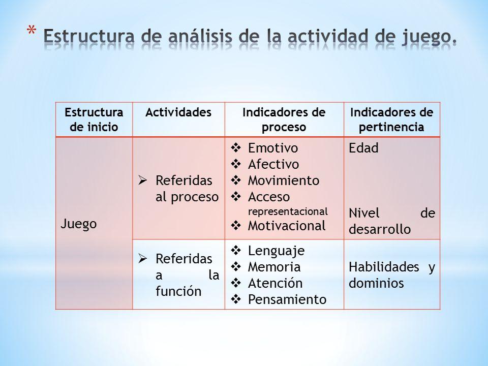 Estructura de análisis de la actividad de juego.