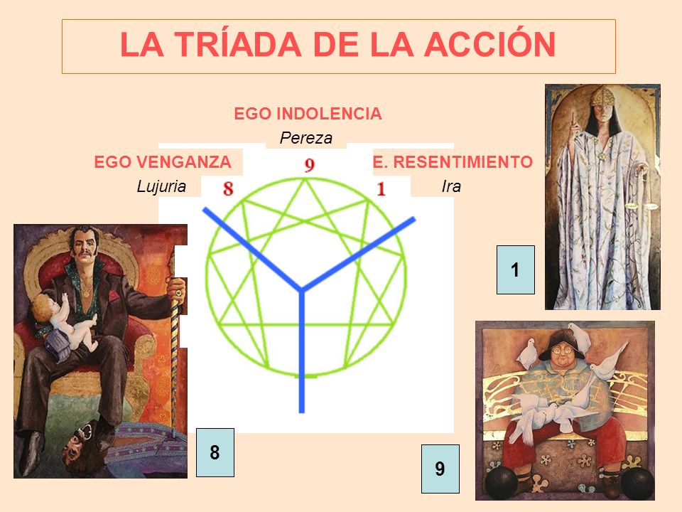 LA TRÍADA DE LA ACCIÓN 1 8 9 EGO INDOLENCIA Pereza EGO VENGANZA