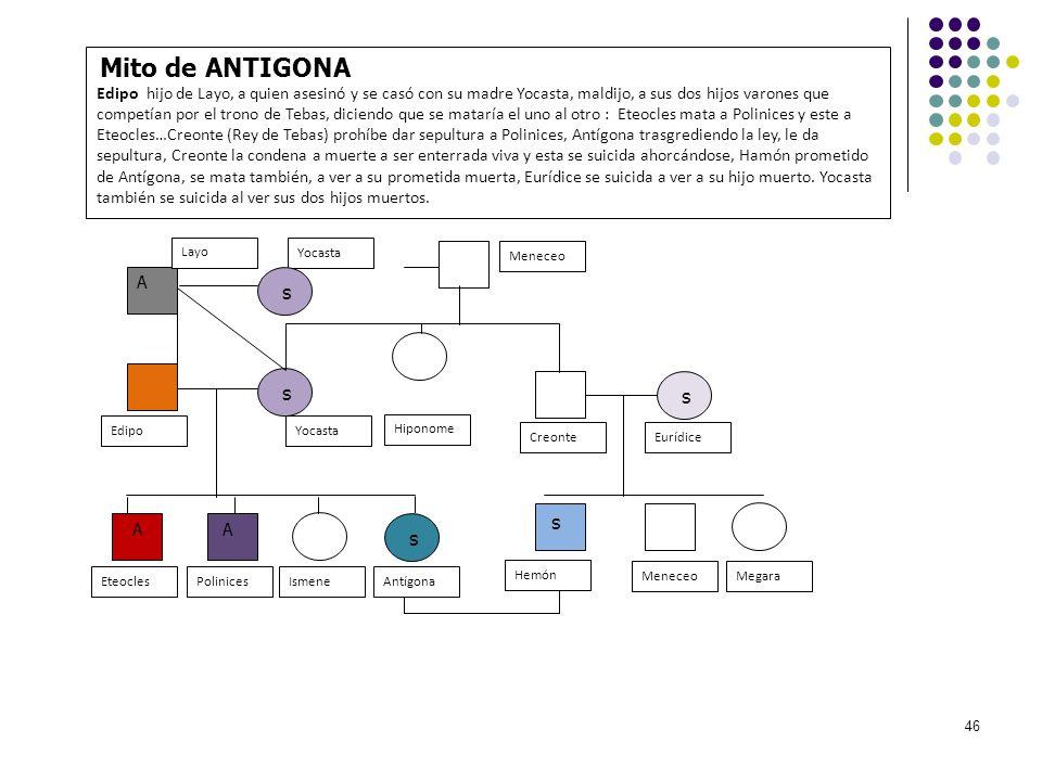 Mito de ANTIGONA