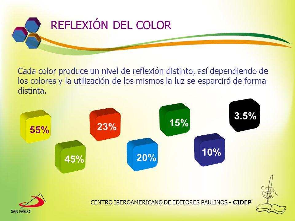 REFLEXIÓN DEL COLOR 3.5% 15% 23% 55% 10% 20% 45%