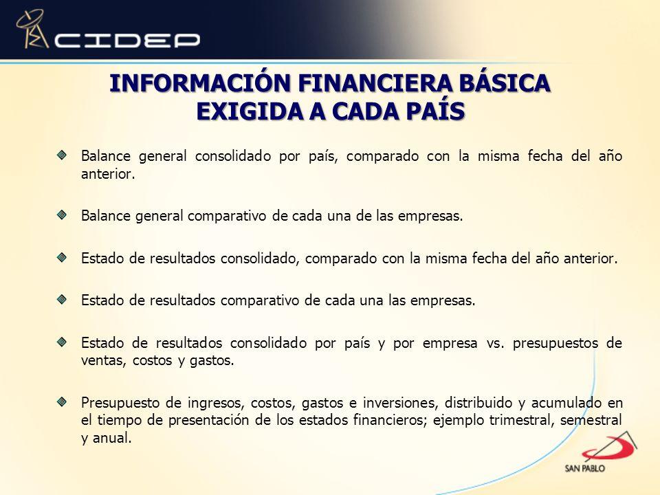 INFORMACIÓN FINANCIERA BÁSICA EXIGIDA A CADA PAÍS