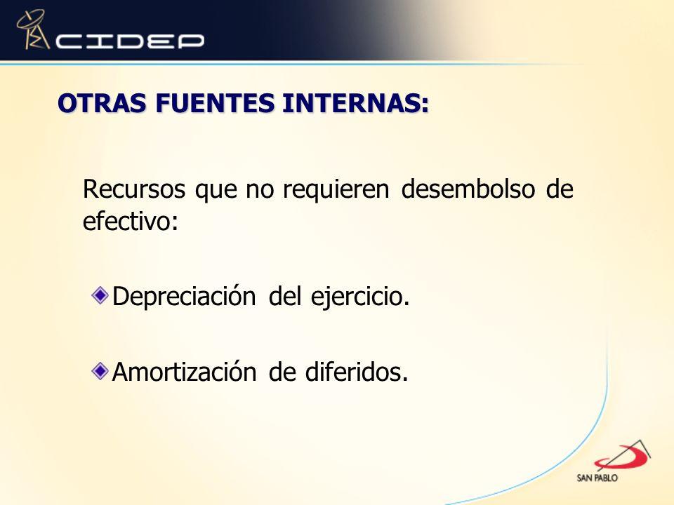 Recursos que no requieren desembolso de efectivo: