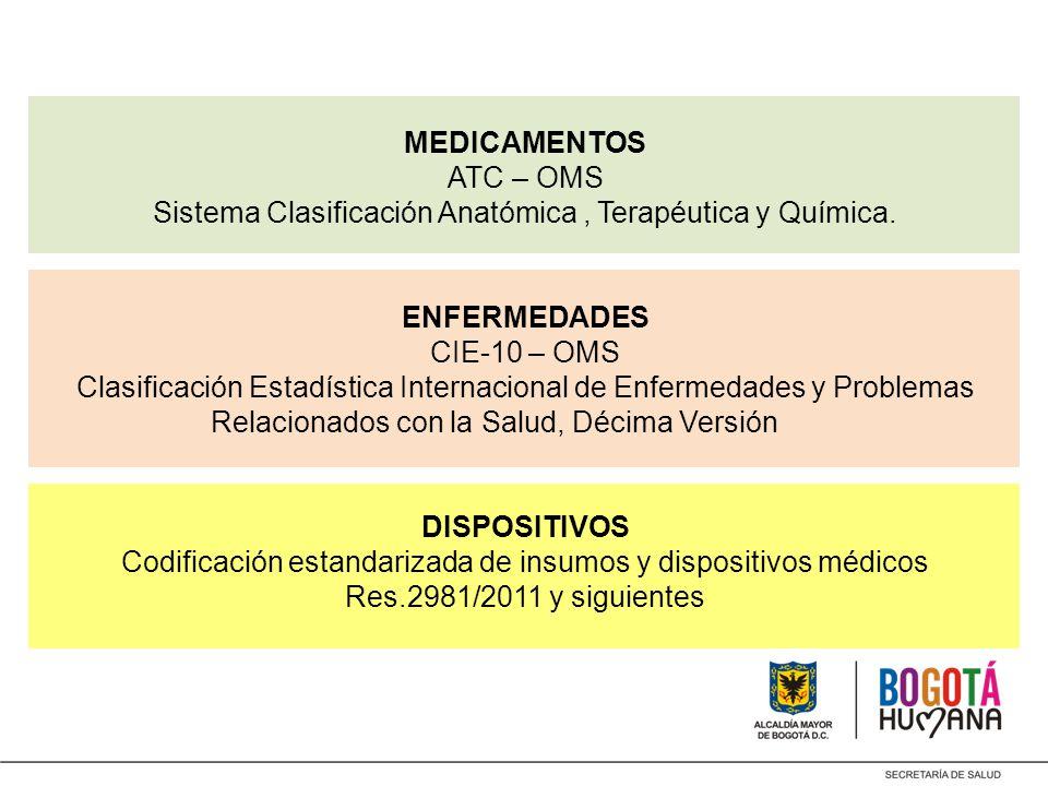 MEDICAMENTOS ATC – OMS Sistema Clasificación Anatómica , Terapéutica y Química.