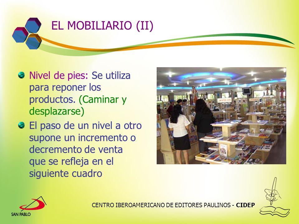 EL MOBILIARIO (II) Nivel de pies: Se utiliza para reponer los productos. (Caminar y desplazarse)
