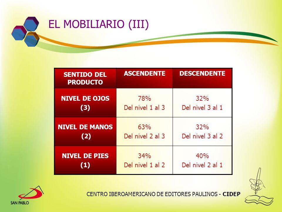 EL MOBILIARIO (III) SENTIDO DEL PRODUCTO ASCENDENTE DESCENDENTE