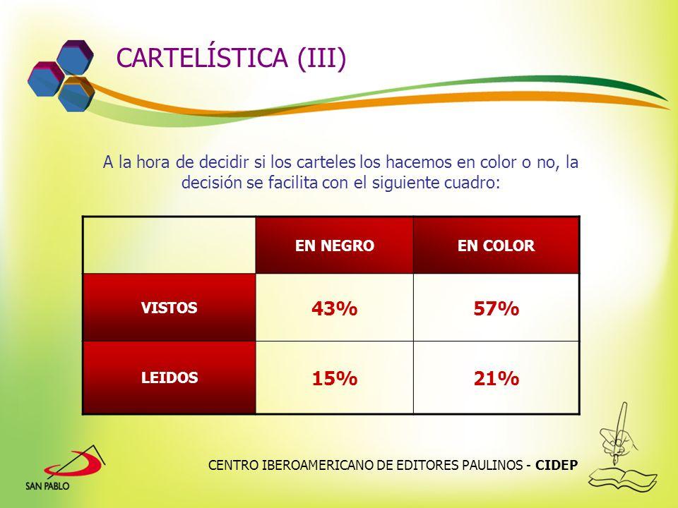 CARTELÍSTICA (III) 43% 57% 15% 21%