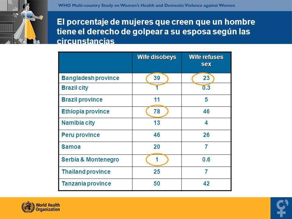 El porcentaje de mujeres que creen que un hombre tiene el derecho de golpear a su esposa según las circunstancias