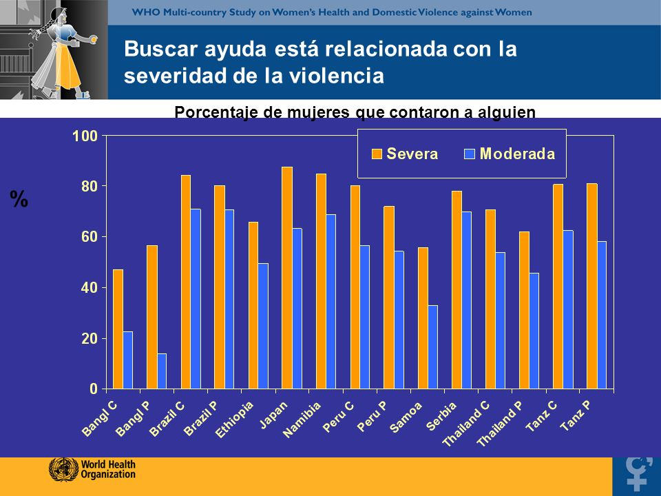 Buscar ayuda está relacionada con la severidad de la violencia