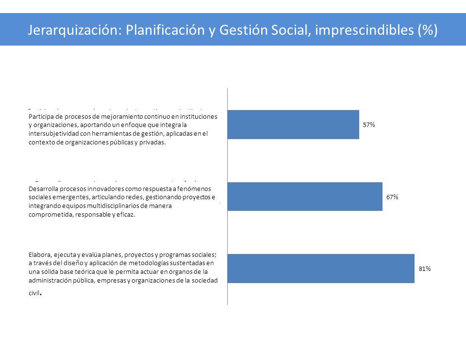 Jerarquización: Planificación y Gestión Social, imprescindibles (%)