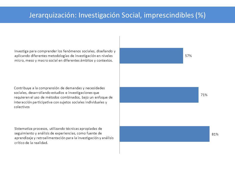 Jerarquización: Investigación Social, imprescindibles (%)
