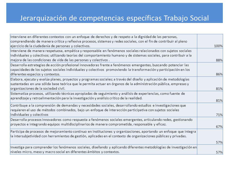 Jerarquización de competencias específicas Trabajo Social