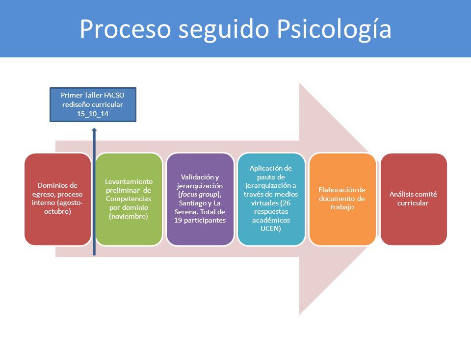 Proceso seguido Psicología