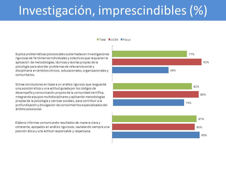 Investigación, imprescindibles (%)