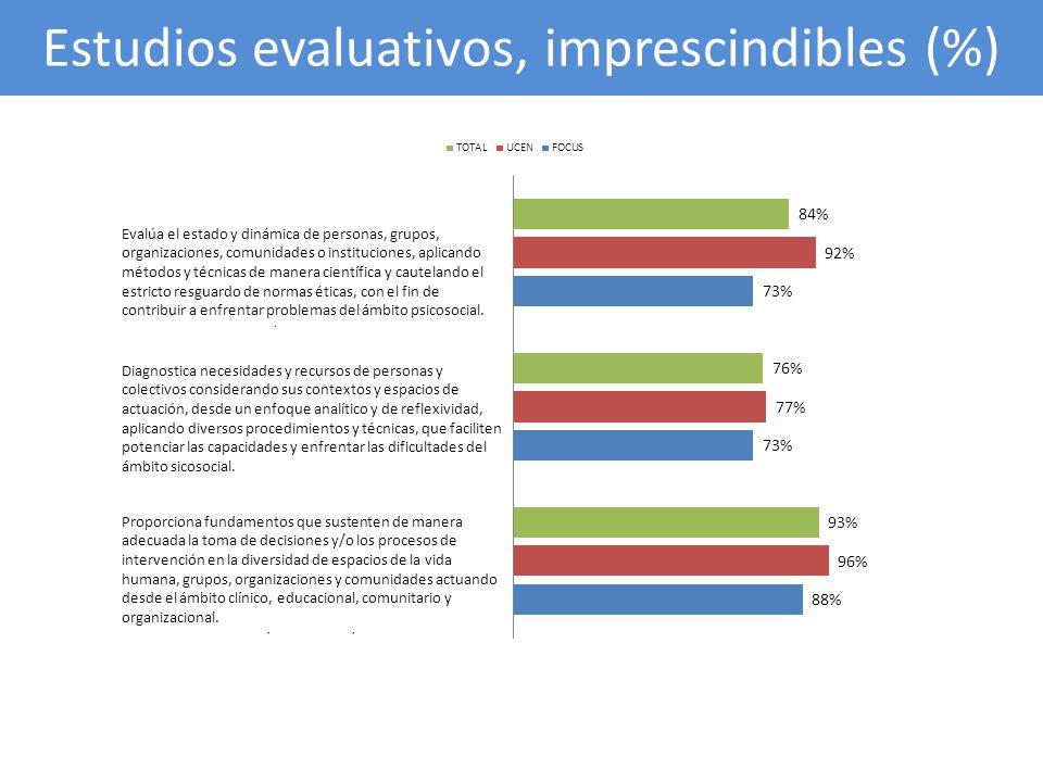 Estudios evaluativos, imprescindibles (%)