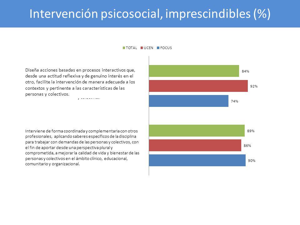 Intervención psicosocial, imprescindibles (%)