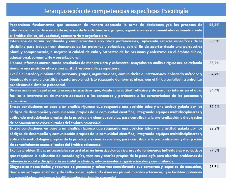 Jerarquización de competencias específicas Psicología