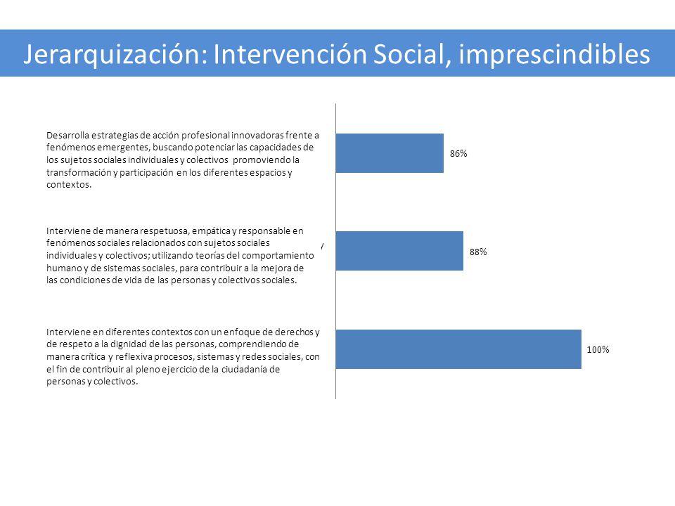 Jerarquización: Intervención Social, imprescindibles