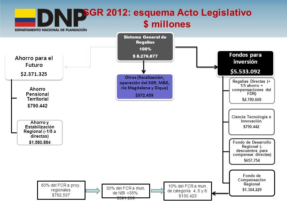SGR 2012: esquema Acto Legislativo