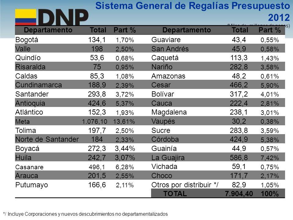 Sistema General de Regalías Presupuesto 2012