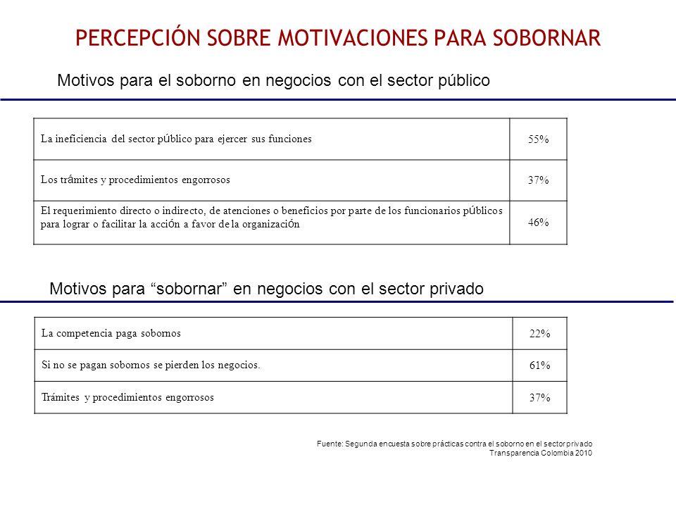 PERCEPCIÓN SOBRE MOTIVACIONES PARA SOBORNAR