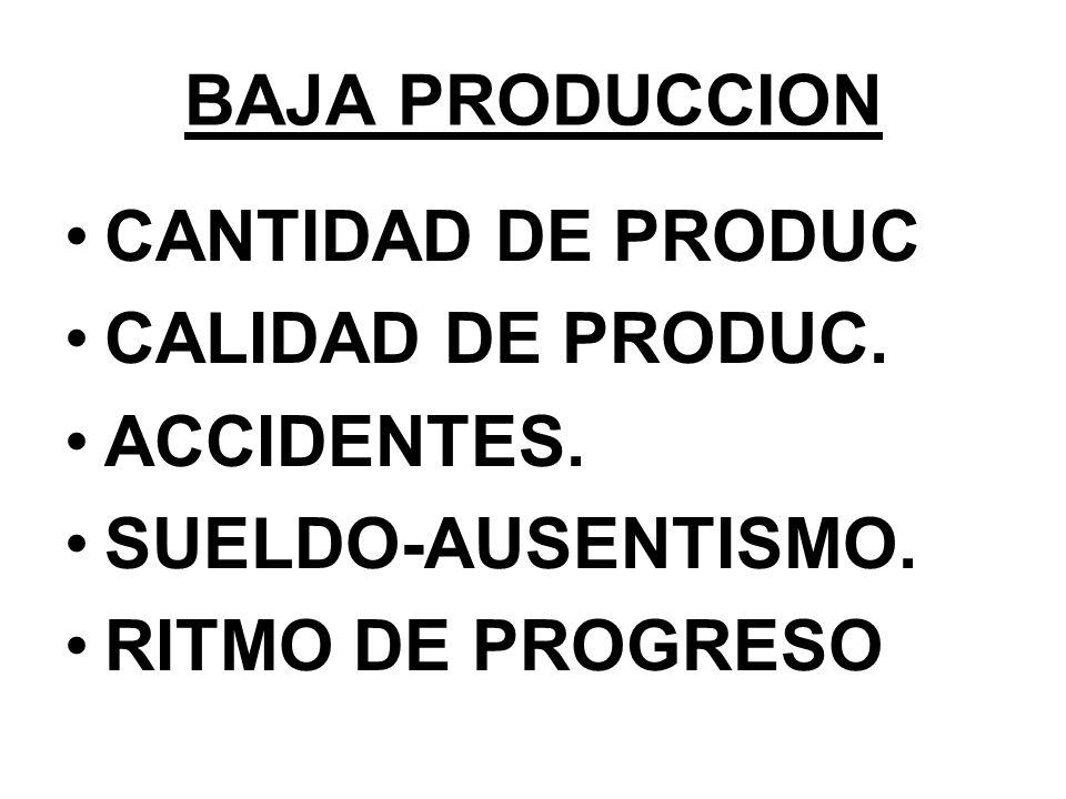BAJA PRODUCCION CANTIDAD DE PRODUC CALIDAD DE PRODUC. ACCIDENTES.