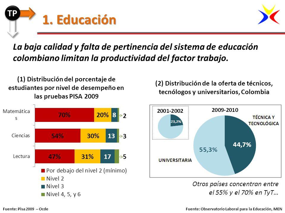 TP 1. Educación. La baja calidad y falta de pertinencia del sistema de educación colombiano limitan la productividad del factor trabajo.