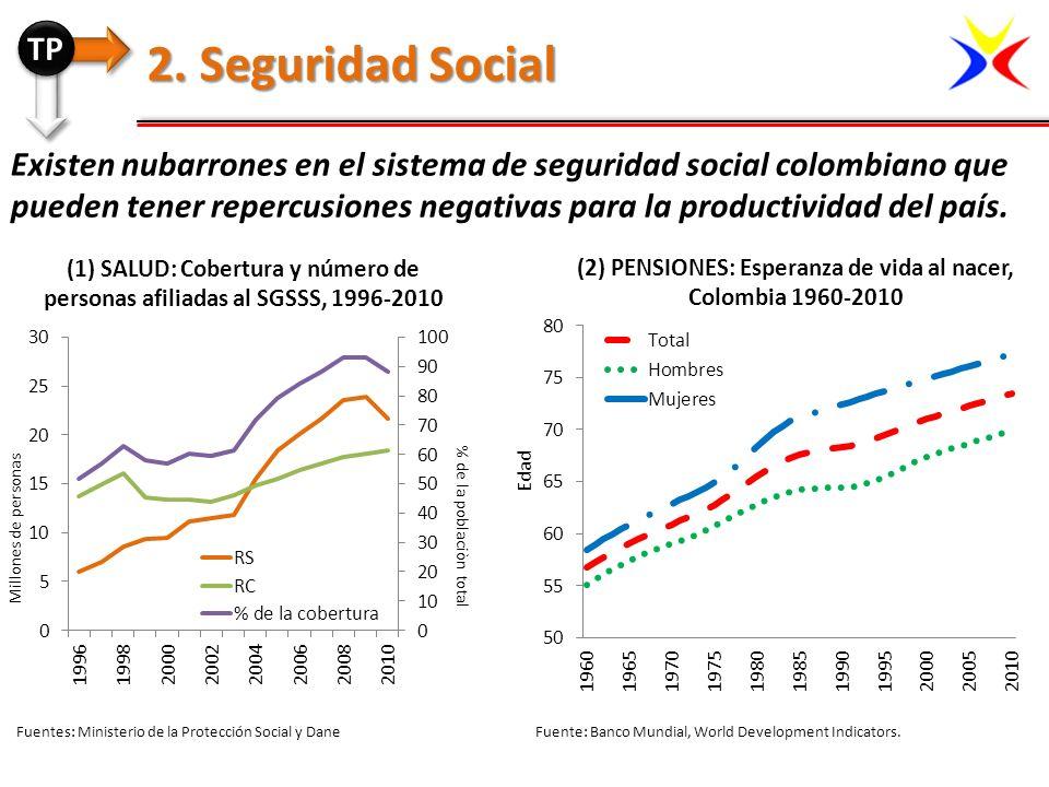 (2) PENSIONES: Esperanza de vida al nacer, Colombia 1960-2010