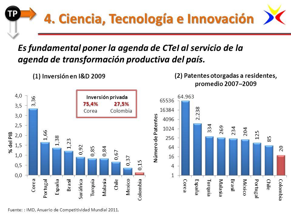 (2) Patentes otorgadas a residentes, promedio 2007–2009