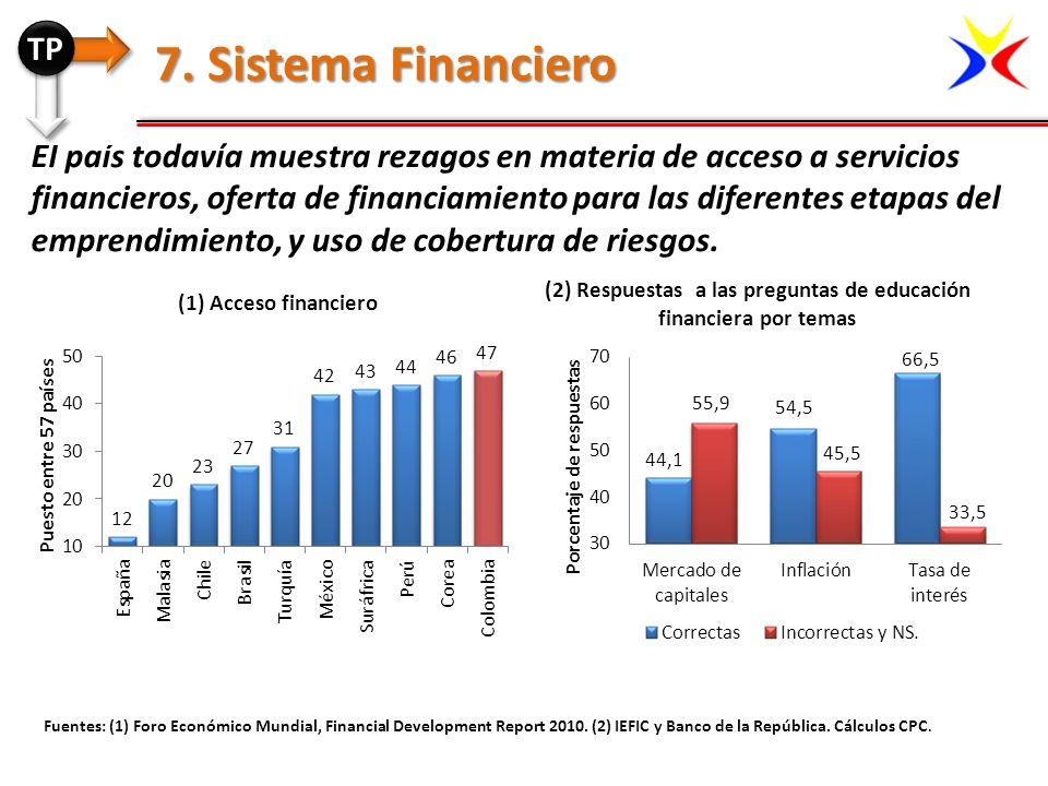 (2) Respuestas a las preguntas de educación financiera por temas