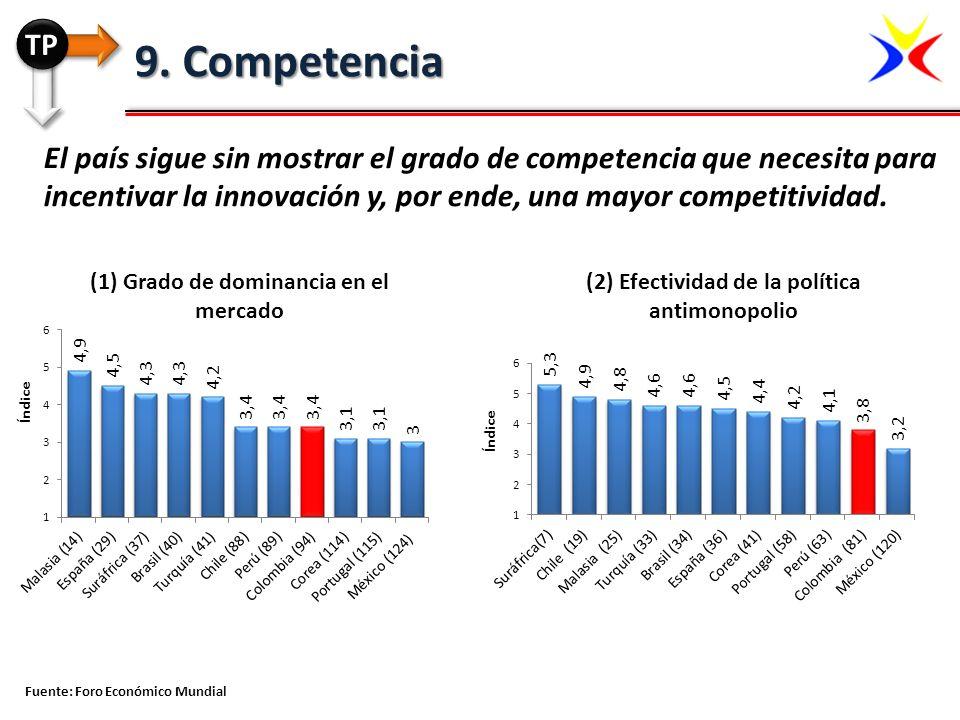 TP 9. Competencia.