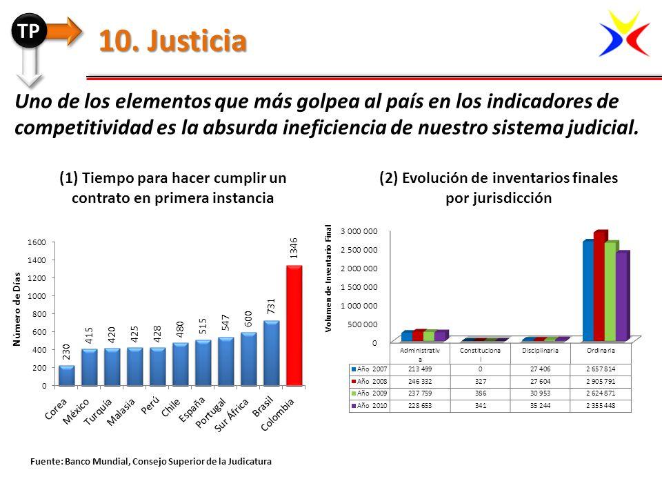 TP 10. Justicia.