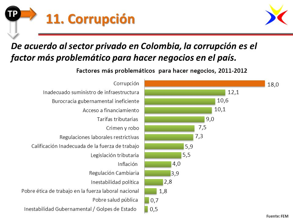 TP 11. Corrupción. De acuerdo al sector privado en Colombia, la corrupción es el factor más problemático para hacer negocios en el país.