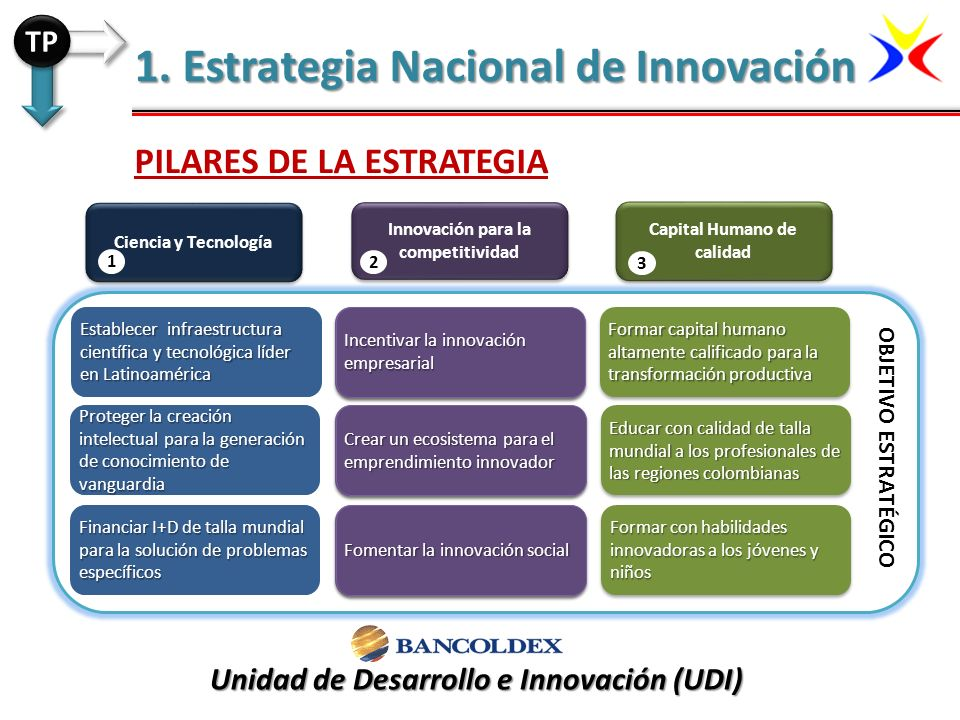 1. Estrategia Nacional de Innovación