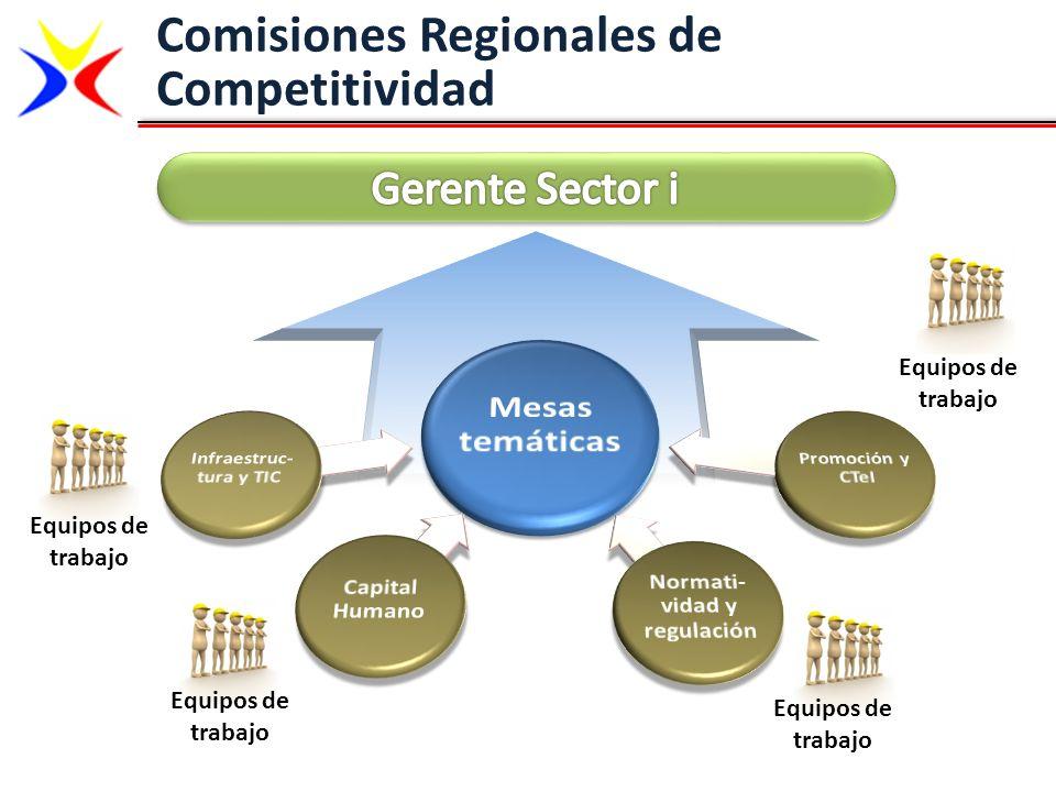 Infraestruc-tura y TIC Normati-vidad y regulación
