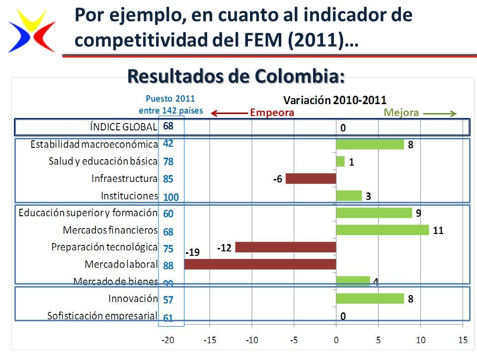 Por ejemplo, en cuanto al indicador de competitividad del FEM (2011)…