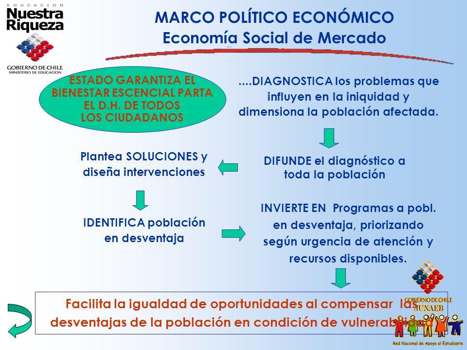 MARCO POLÍTICO ECONÓMICO Economía Social de Mercado