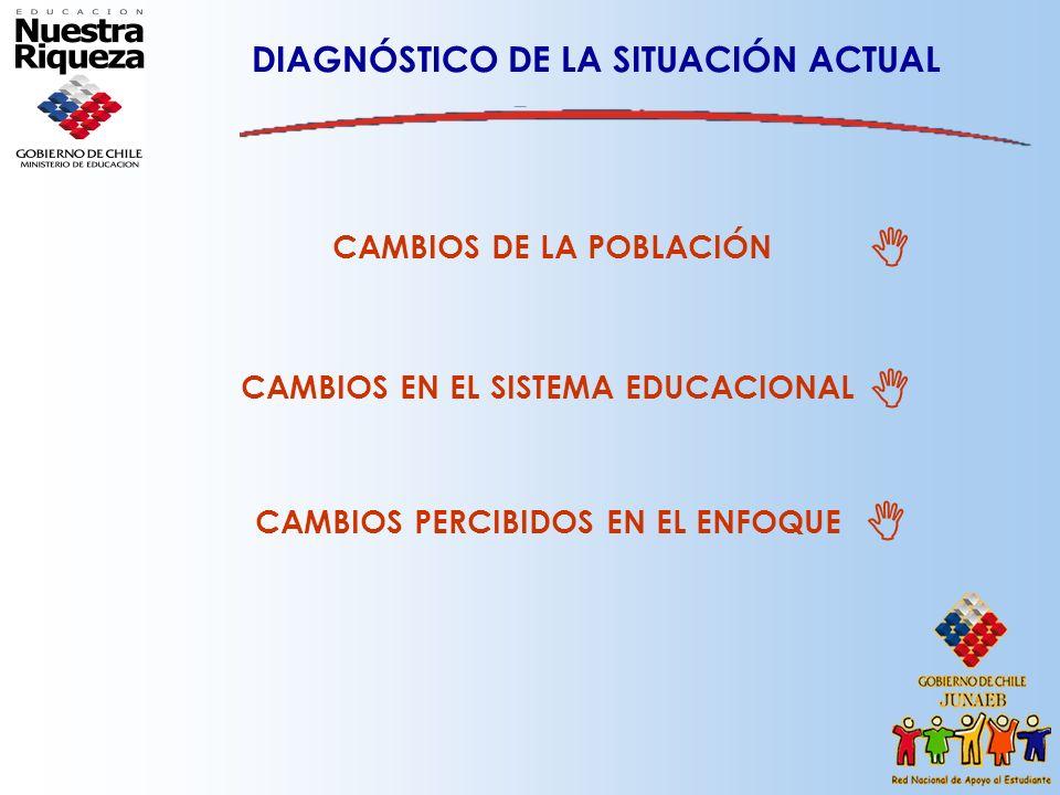    DIAGNÓSTICO DE LA SITUACIÓN ACTUAL CAMBIOS DE LA POBLACIÓN