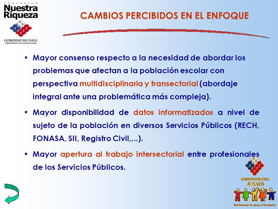 CAMBIOS PERCIBIDOS EN EL ENFOQUE