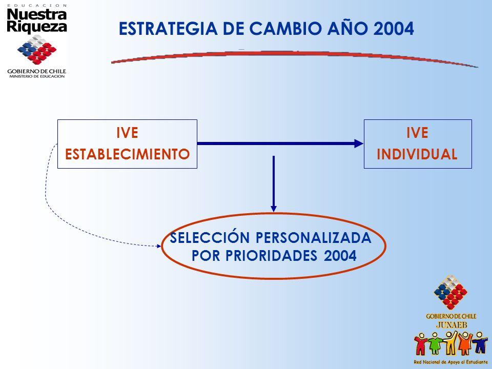 ESTRATEGIA DE CAMBIO AÑO 2004