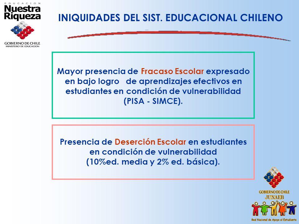 INIQUIDADES DEL SIST. EDUCACIONAL CHILENO
