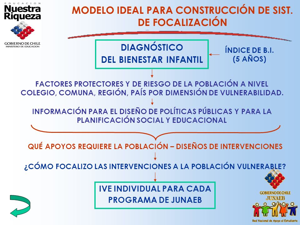 MODELO IDEAL PARA CONSTRUCCIÓN DE SIST. DE FOCALIZACIÓN
