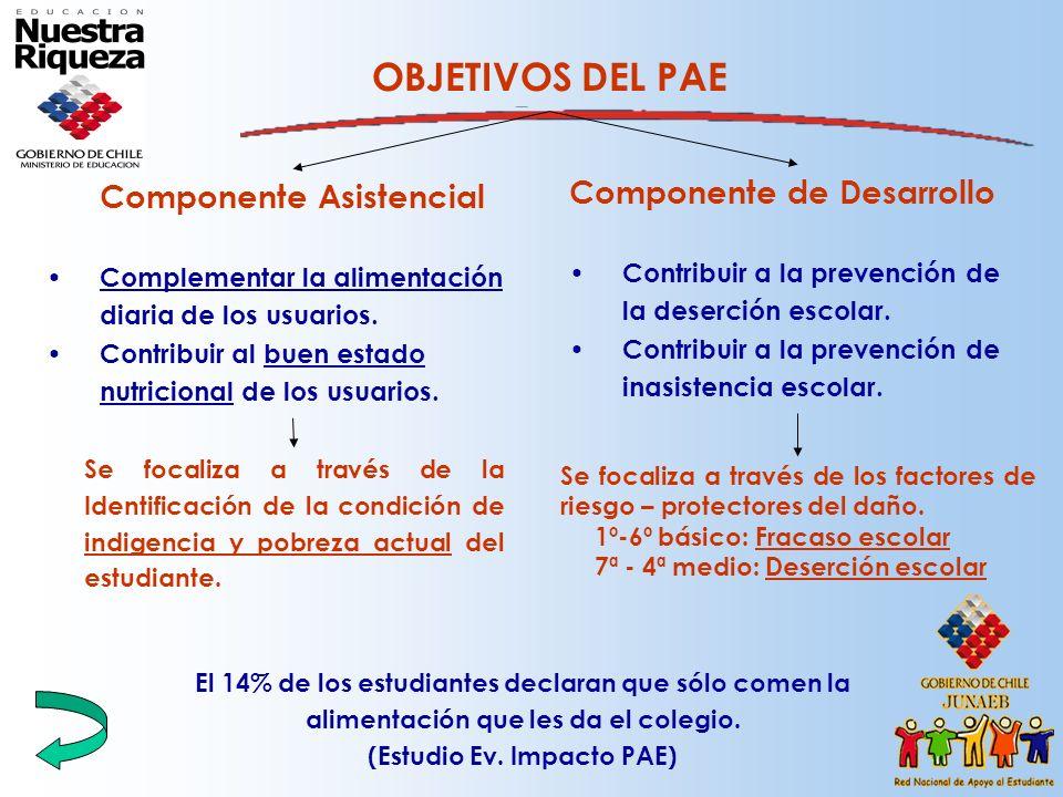 Componente Asistencial (Estudio Ev. Impacto PAE)
