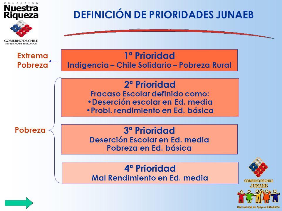 DEFINICIÓN DE PRIORIDADES JUNAEB