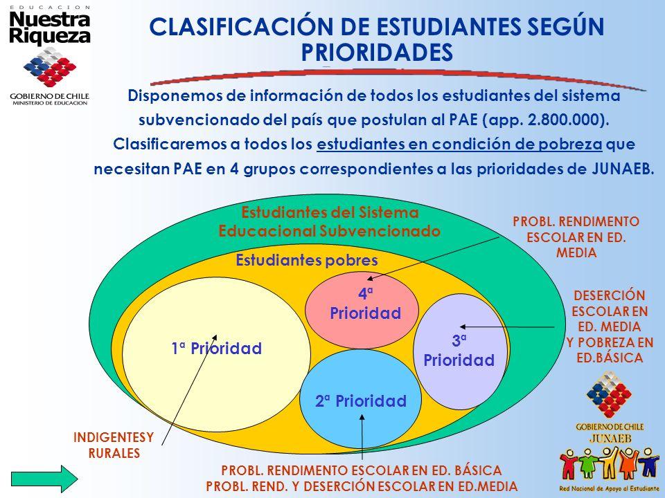CLASIFICACIÓN DE ESTUDIANTES SEGÚN PRIORIDADES