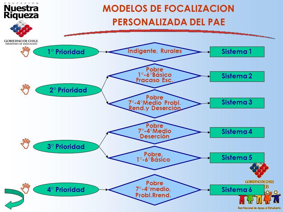MODELOS DE FOCALIZACION PERSONALIZADA DEL PAE