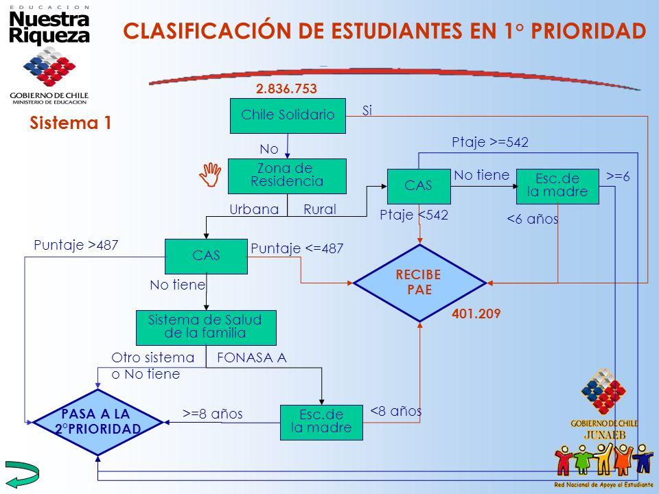 CLASIFICACIÓN DE ESTUDIANTES EN 1° PRIORIDAD
