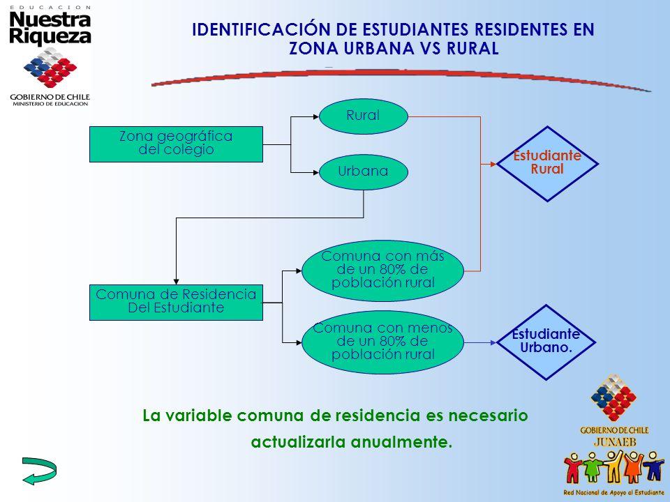 IDENTIFICACIÓN DE ESTUDIANTES RESIDENTES EN ZONA URBANA VS RURAL