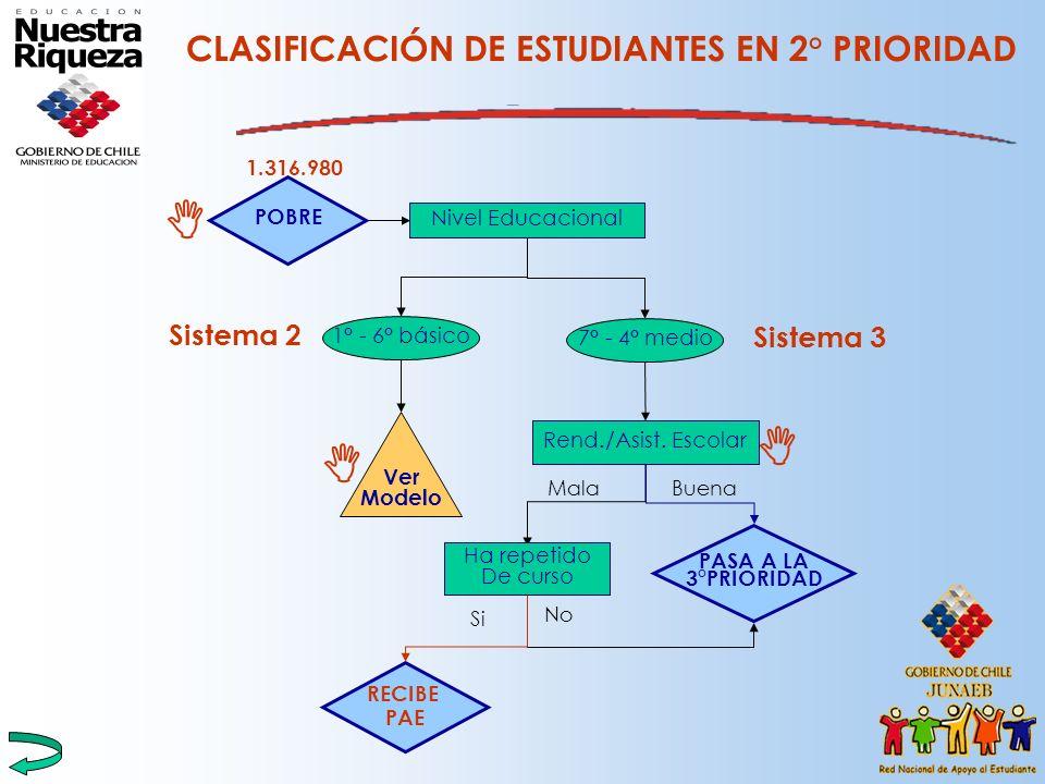 CLASIFICACIÓN DE ESTUDIANTES EN 2° PRIORIDAD