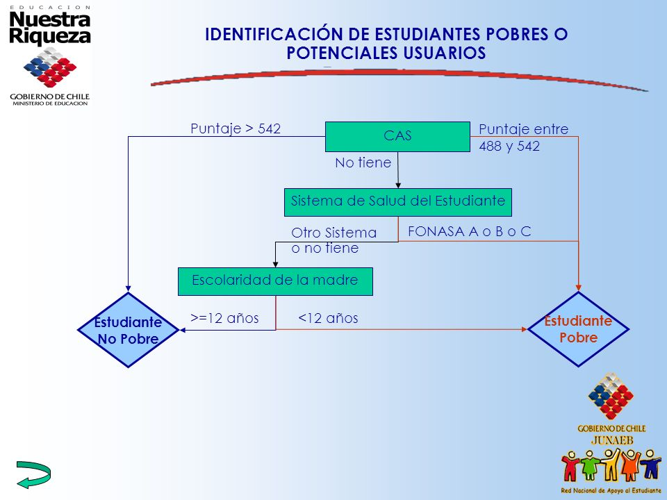 IDENTIFICACIÓN DE ESTUDIANTES POBRES O POTENCIALES USUARIOS