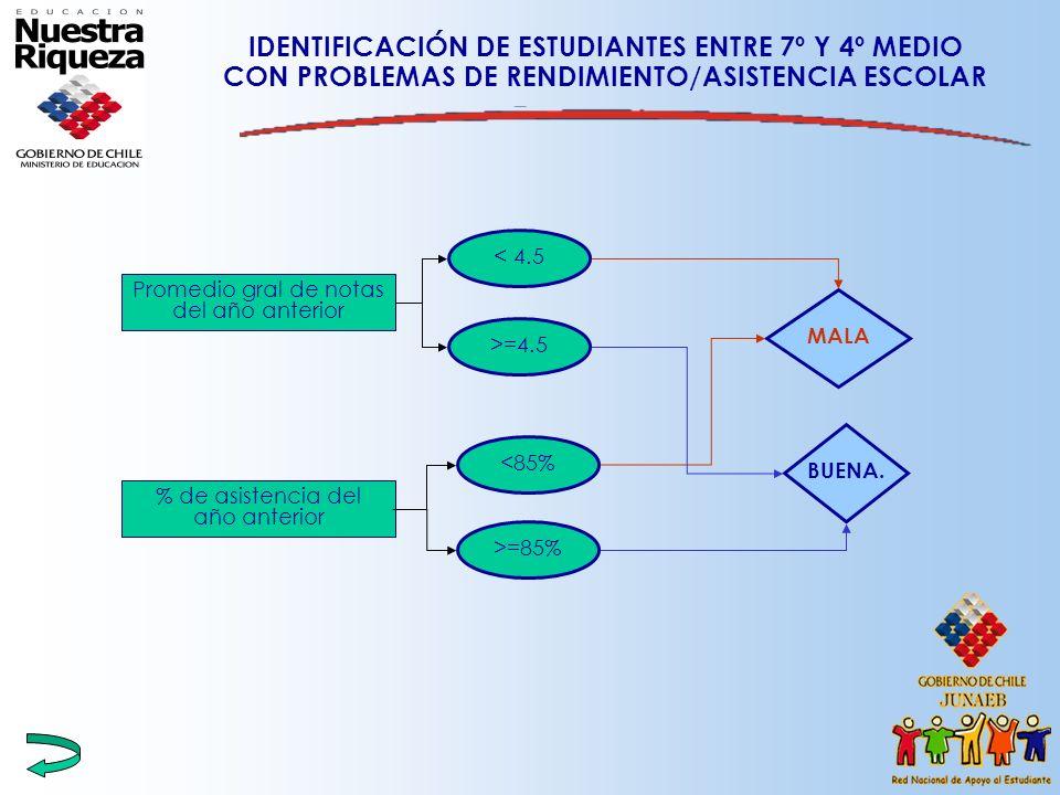 IDENTIFICACIÓN DE ESTUDIANTES ENTRE 7º Y 4º MEDIO CON PROBLEMAS DE RENDIMIENTO/ASISTENCIA ESCOLAR